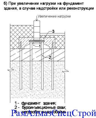 Монтаж блоков ленточных фундаментов в Мытищах